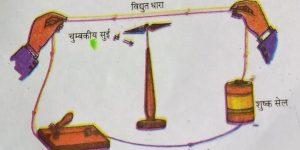 विद्युत धारा के चुम्बकीय प्रभाव