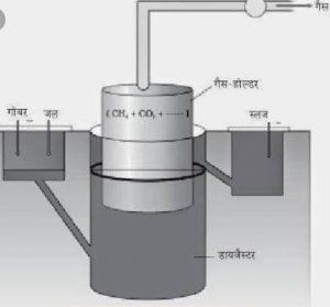 गोबर गैस प्लांट